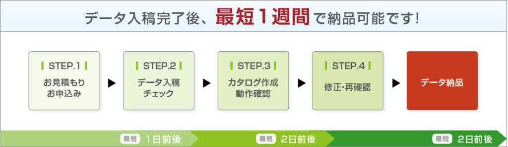 データ入稿完了後、最短1週間で納品可能です! ステップ1 お見積もりお申込み。 ステップ2 データ入稿チェック。 ステップ3 カタログ作成動作確認。 ステップ4 修正・再確認。 データ納品。